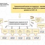 Алексей Ладыков поручил усилить в Чебоксарах контроль за ценами на продукты и расширить сельхозярмарки
