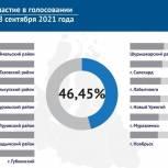 Явка за полтора дня голосования на Ямале составила 46,45%