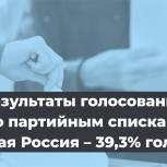 Облизбирком подвел итоги выборов
