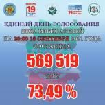 Итоги второго дня голосования: в Чеченской Республике проголосовали 73,49% избирателей