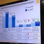 Профицит бюджета Московской области за I квартал 2017 года составил 20 млрд рублей
