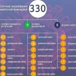 Владислав Шапша: «Надо жестче контролировать соблюдение мер безопасности работодателями и жителями области»